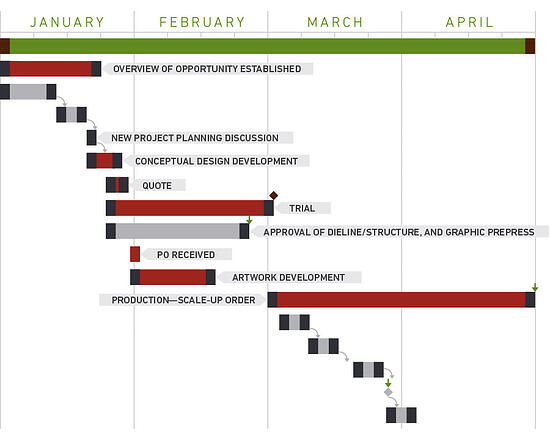 Sample Timeline from Project Central